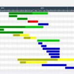 Advantages of Gantt chart